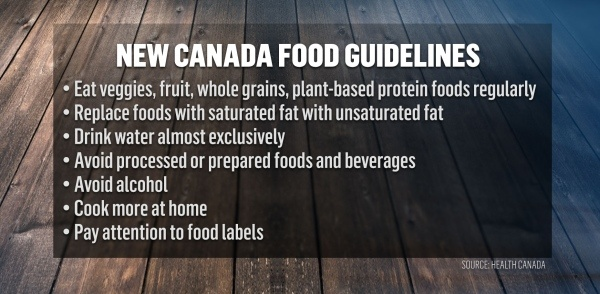 Canada-food-guidelines